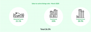 Sales to Active Ratio March 2020