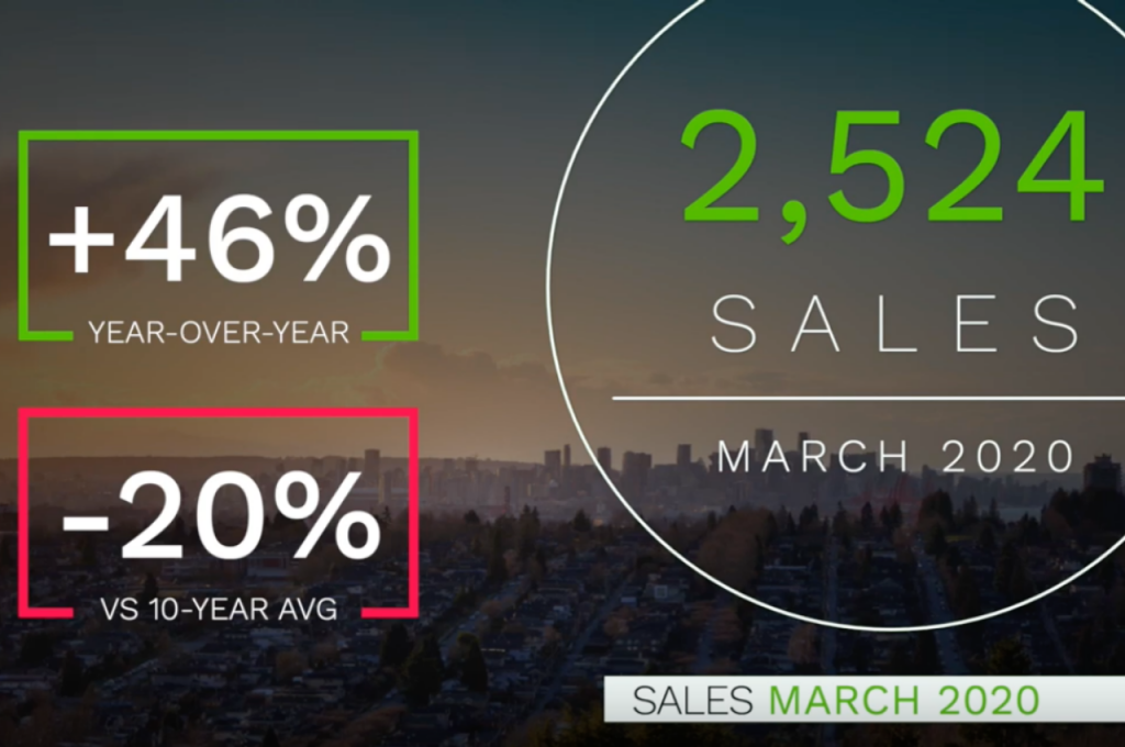 Read more on Vancouver Housing Market March 2020 | Real Estate Market Report