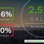 Vancouver Housing Market March 2020 | Real Estate Market Report