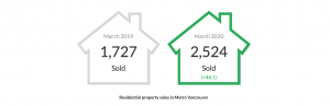 Vancouver Recently Sold Listings