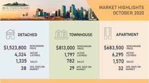 Vancouver Housing Market October 2020 Chart