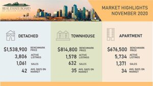 Vancouver Housing Market November 2020