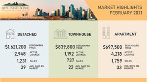 Vancouver Housing Market Update February 2021