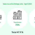 April 2021 Market Insights by REGBV