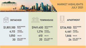 Vancouver Housing Market July 2021